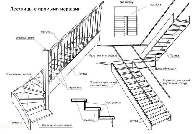 Схема лестницы на второй этаж в частном доме схема